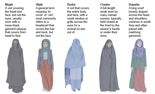 what-are-the-differences-between-the-burka,-niqab-and-hijab-data-1